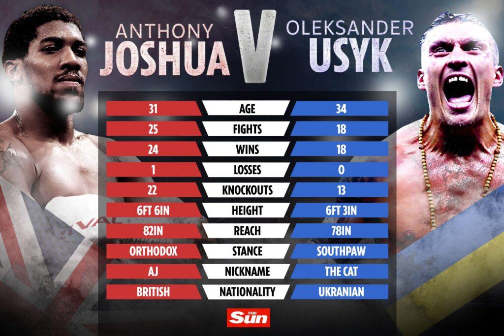 Anthony Joshua vs Oleksandr Usyk stats